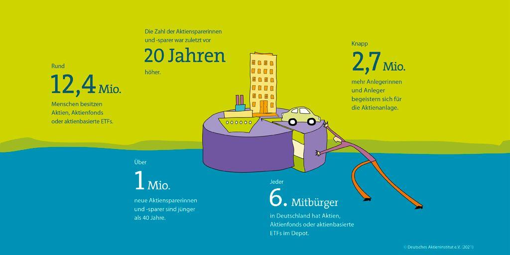 Aktionärszahlen 2020 - 2,7 Mio mehr Aktienanleger in Deutschland