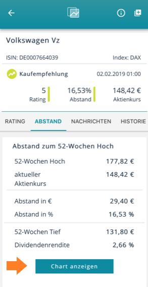 TransparentShare - Aktuelle Aktien Charts