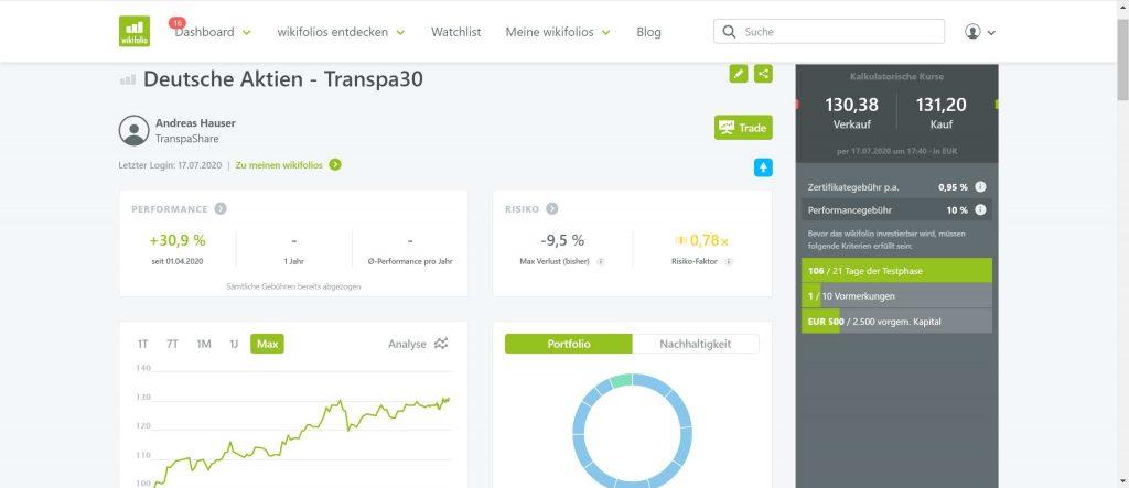 TransparentShare - Wikifolio - Deutsche Aktien Transpa30